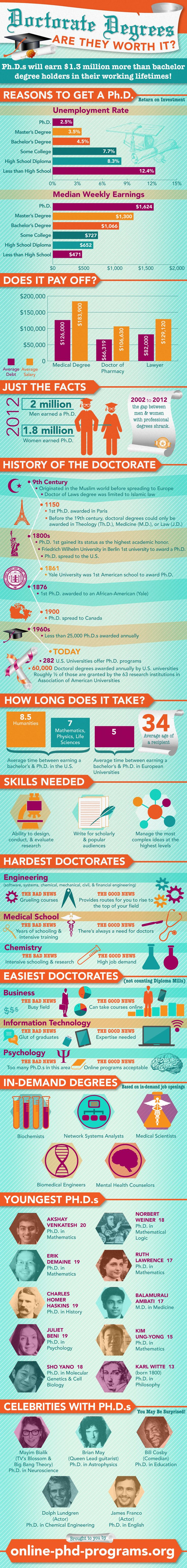 Doctorate Degrees: Are They Worth It? www.online-phd-programs.org/doctorate-degrees/ btw:getting a bachellor+master+PhD takes  8-10 years in Europe.