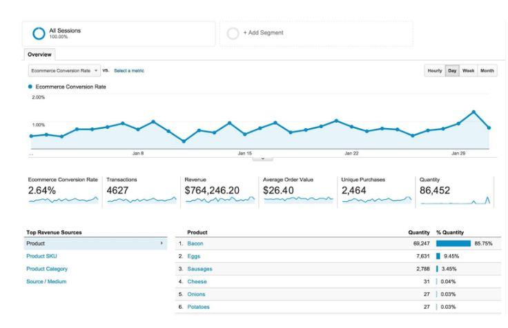 Top SEO Tools For On-Page Website Optimization