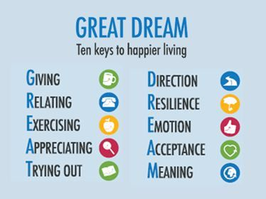 Keys to happiness. A lot like the Healthy Mind Platter
