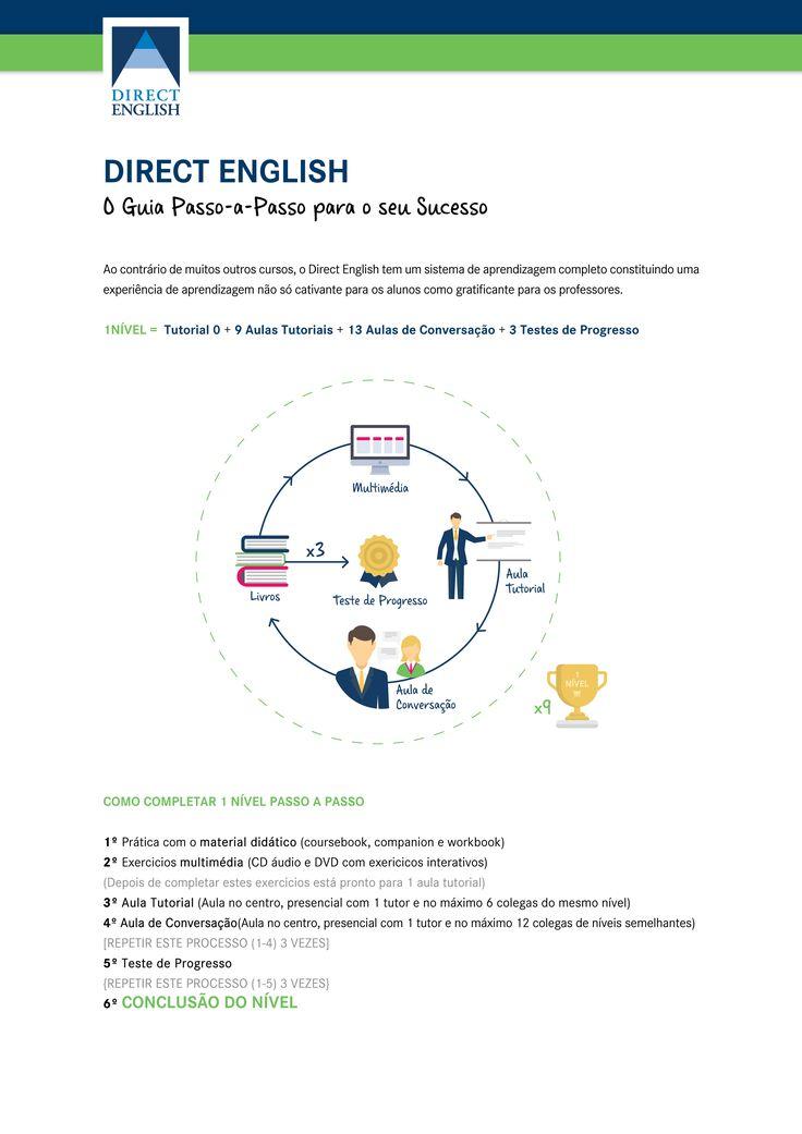 Ao contrário de muitos outros cursos, o Direct English tem um sistema de aprendizagem completo constituindo uma experiência de aprendizagem não só cativante para os alunos como gratificante para os professores.  1Nível =  Tutorial 0 + 9 Aulas Tutoriais + 13 Aulas de Conversação + 3 Testes de Progresso
