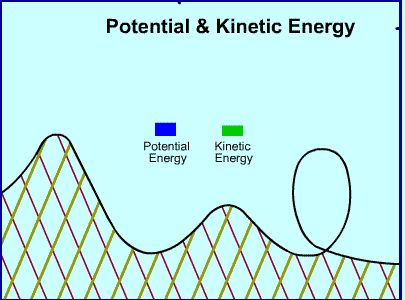Roller Coaster animation showing potential and kinetic energy.