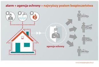 Zobacz systemy alarmowe w naszym sklepie: http://www.bispro24.pl/?systemy-alarmowe,169