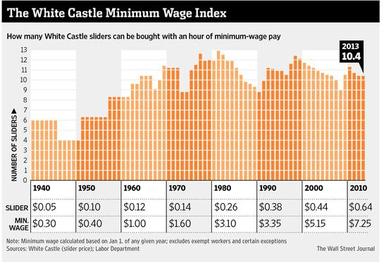 You can buy 10 White Castle sliders with an hour of minimum wage work. In 1981, you could buy 12.