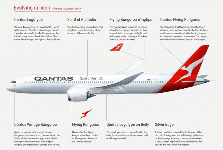 The new elements of the Qantas livery to be introduced in the coming 787-9 Dreamliners. (Credits: Qantas)