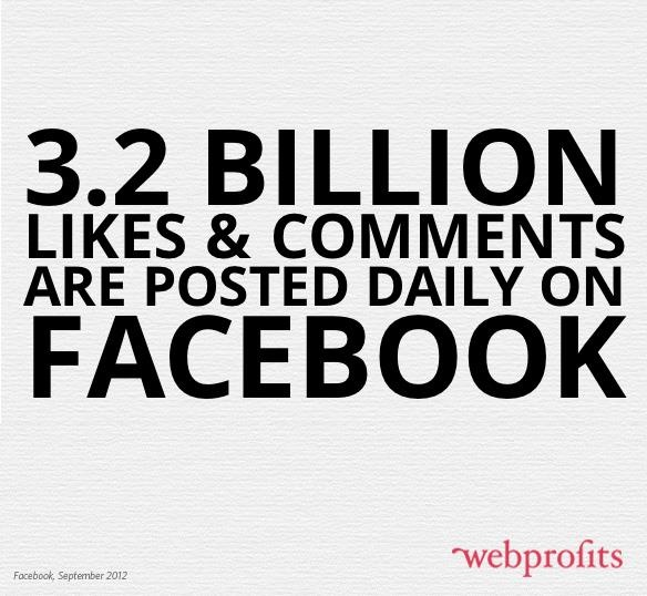 An interesting #Facebook stat on daily likes and comments. #SocialMedia #Marketing