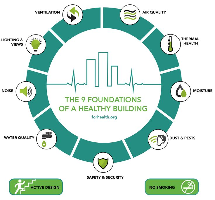 9 Foundations – Healthy Buildings – A Program at the Harvard T.H. Chan School of Public Health Sites site