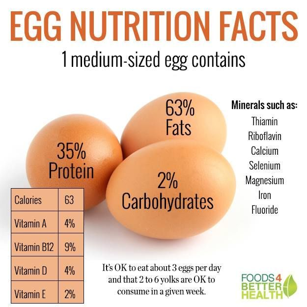 25+ best ideas about Egg nutrition facts on Pinterest | Potato ...