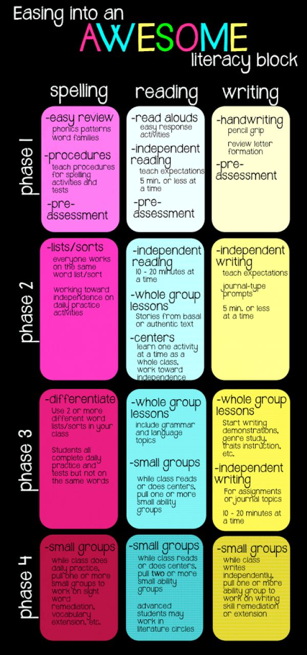 Easing Into An Awesome Literacy Block - The Classroom Key