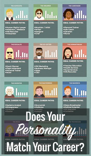 http://www.iam1percent.com/does-your-personality-match-your-career/