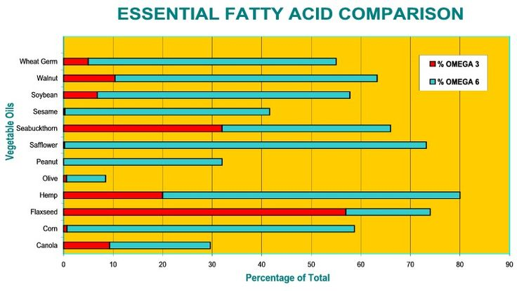 See how the Omega 3 and Omega 6 essential fatty acids in Sea Buckthorn Oil compare to other oils.
