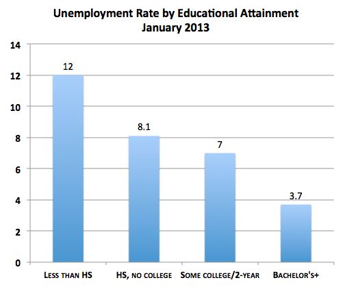 A Case for College: The Unemployment Rate for Bachelor's-Degree Holders Is 3.7% | The Atlantic