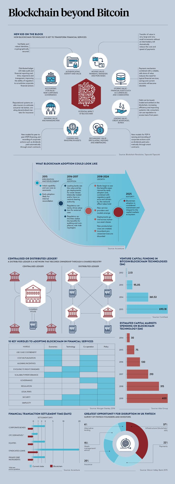 Infographic outlining what blockchain adoption could look like, the 10 key hurdles to adopting blockchain in financial services andmore