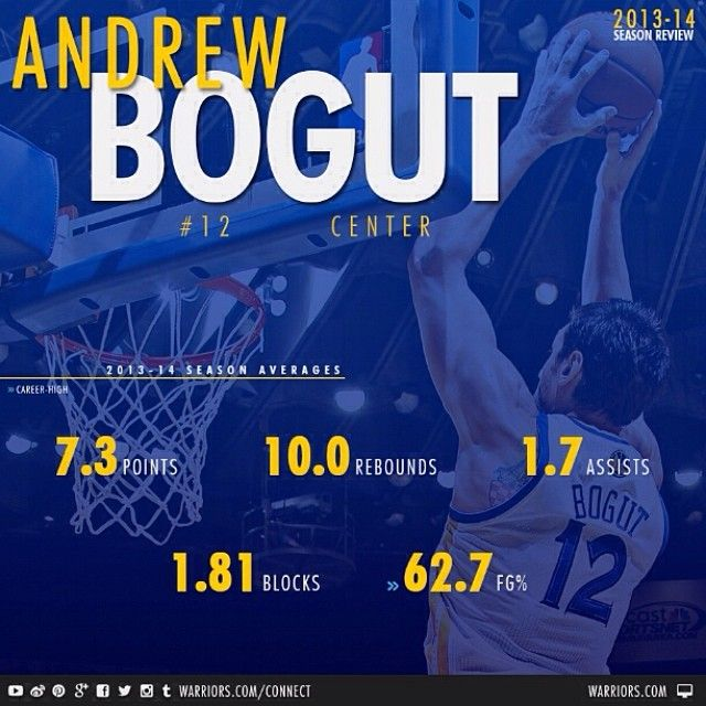 2013-14 Season Review: Andrew Bogut