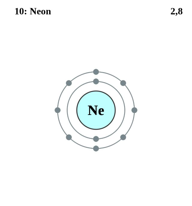 See the Electron Configuration of Atoms of the Elements: Neon Atom Electron Shell Diagram
