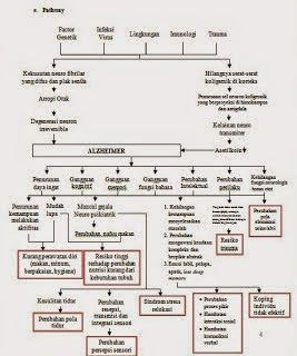 Pathway Penyakit Alzheimer / Alzheimer's Disease - Pathway Patofisiologi
