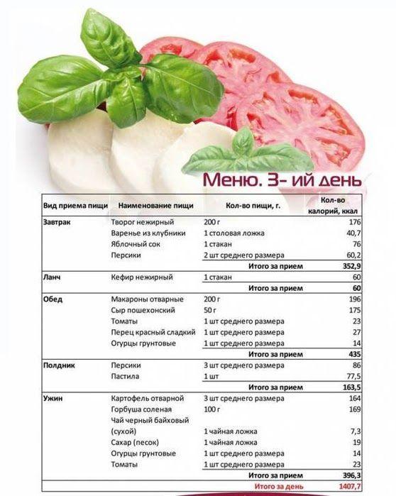 Сбалансированная диета для похудения на 5 кг