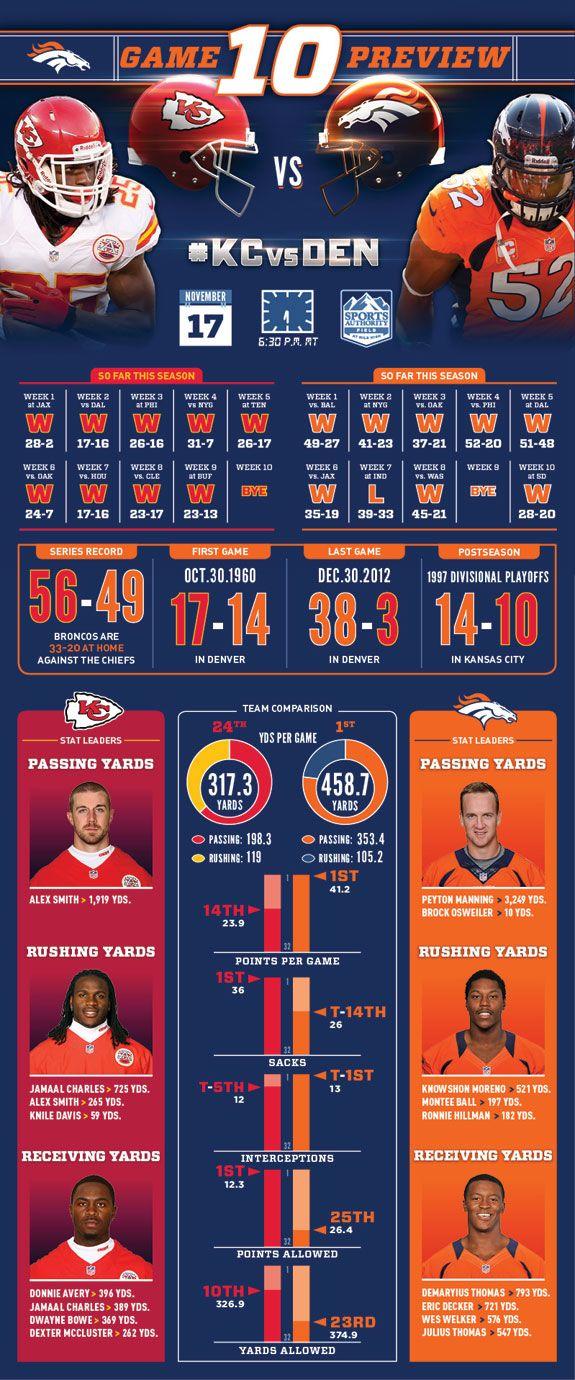 Broncos vs. Chiefs: Visual Preview