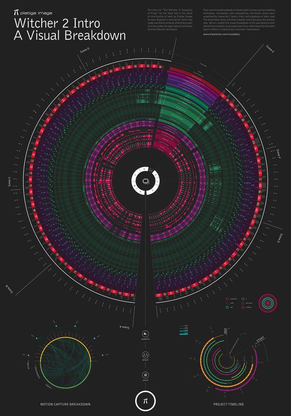 The Witcher 2 Intro Visual Data by Kuba Bogaczynski