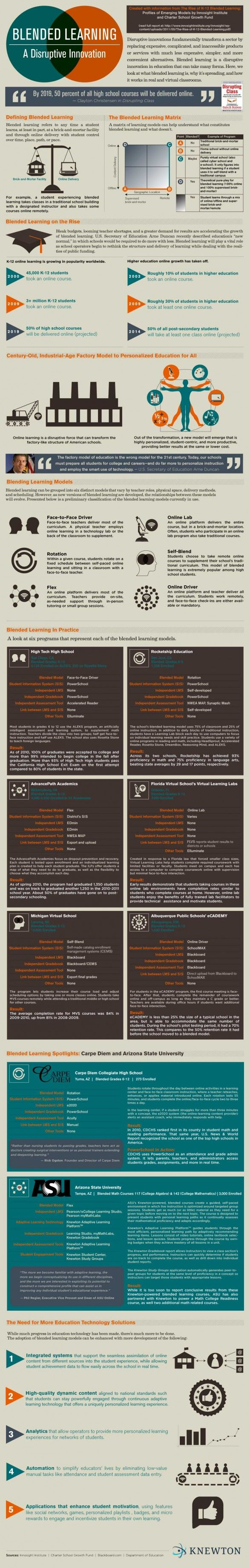 28 best infographics for educators images on pinterest gym blended learning intro fandeluxe Images