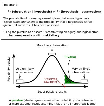 p-value - Wikipedia, the free encyclopedia
