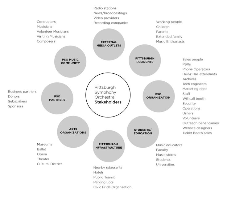 10 key principles of stakeholder engagement