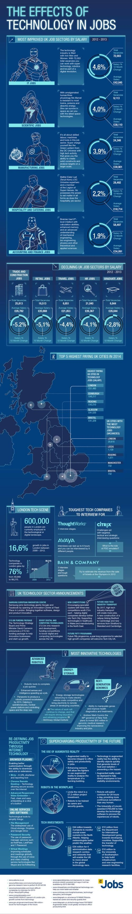 Poster design jobs uk - Effects Technology Jobs Infographic The Effects Of Technology In Jobs Infographic Uk