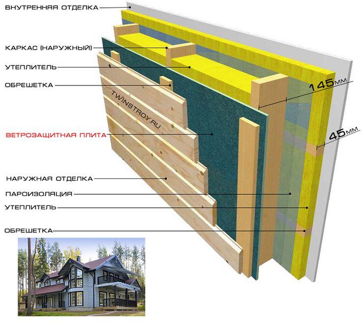 пассивный дом по скандинавской технологии строительства