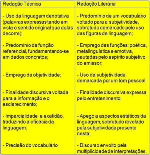Diferenças entre Redação Técnica e Redação Literária