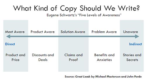 Il #copywriting giusto per aumentare le #conversioni