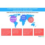 Supportive Regulations to Boost the Global More Electric Aircraft Market 2021, Says Technavio