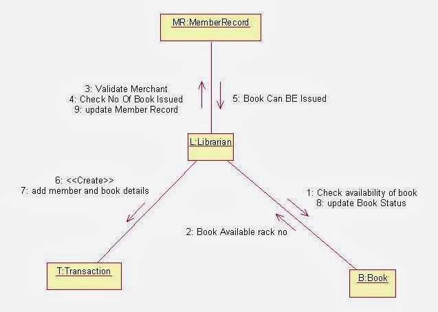uml collaboration diagram for library management system