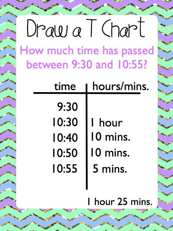 Elapsed Time Anchor Charts, Task Cards, and 3 Worksheets