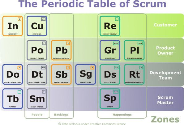 The Periodic Table of Scrum