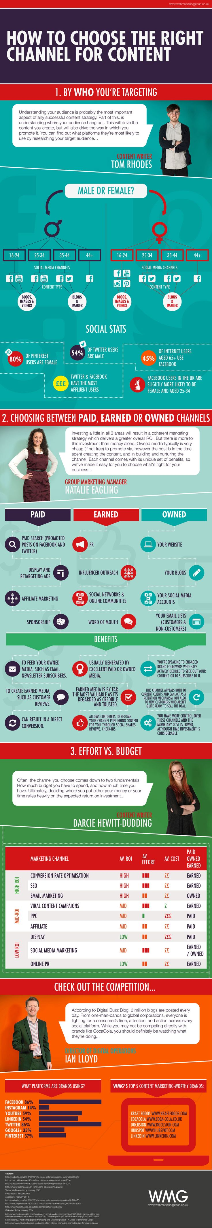 """CONTENT MARKETING - """"How to Choose the Right #Marketing Channel for Your Content - #infographic #ContentMarketing #socialmedia""""."""