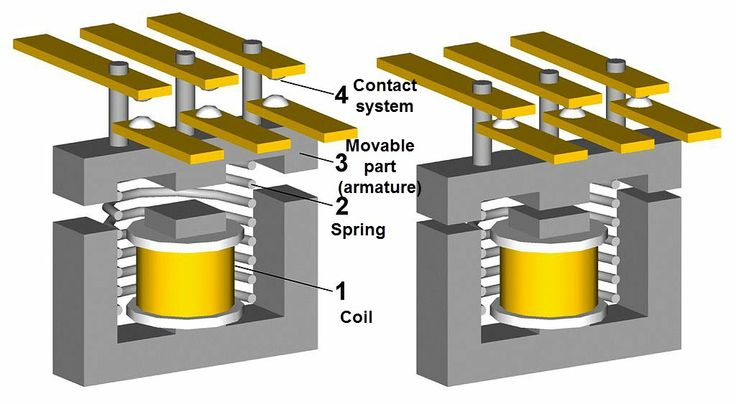 Structure Of A Three Phase Contactor Knowledge Pinterest