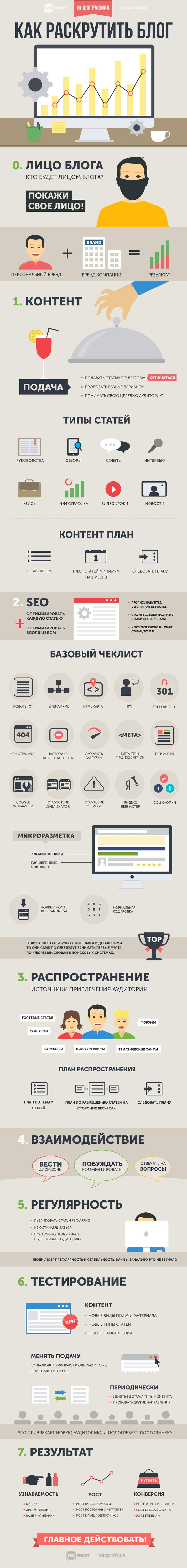 kak-raskrutit-blog.png (800×6719)