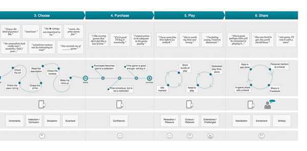 Mobile Game Journey map & Persona definition part 2