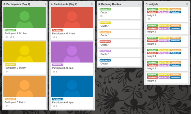 From this great research board template for Trello