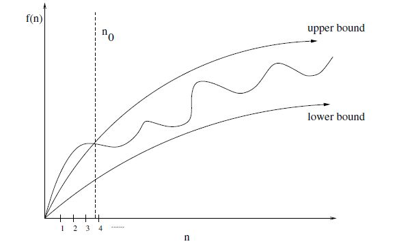 Upper and lower bounds (valid for \(n > n_0) smoothed out the behavior of complex function.