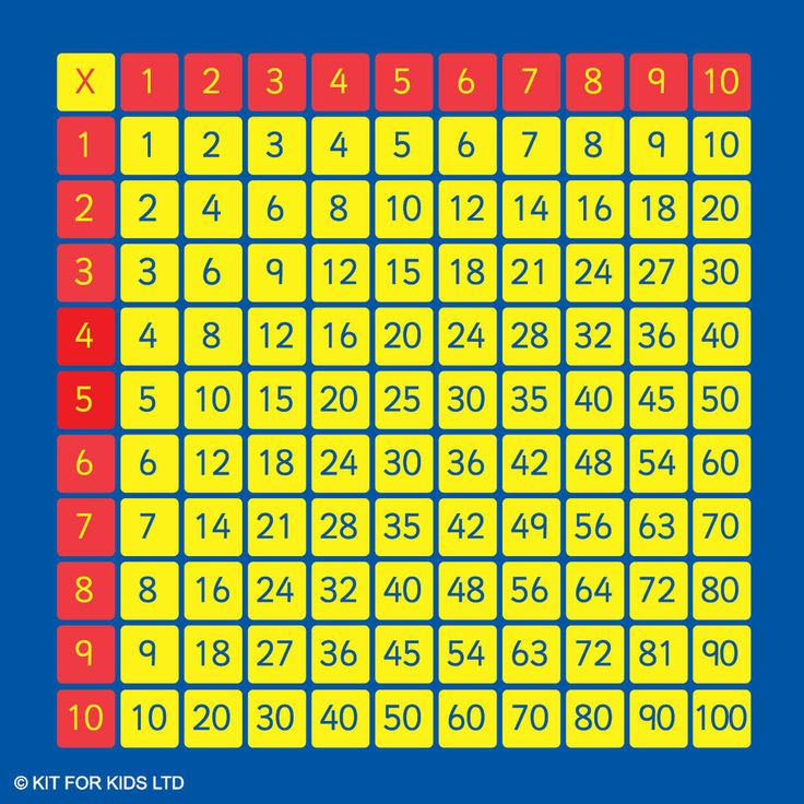 Best  Multiplication Grid Ideas On   Multiplication