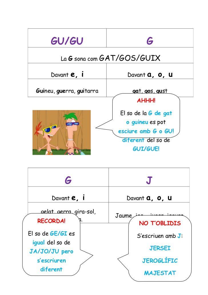 GU/GU G La G sona com GAT/GOS/GUIX Davant e, i Davant a, o...