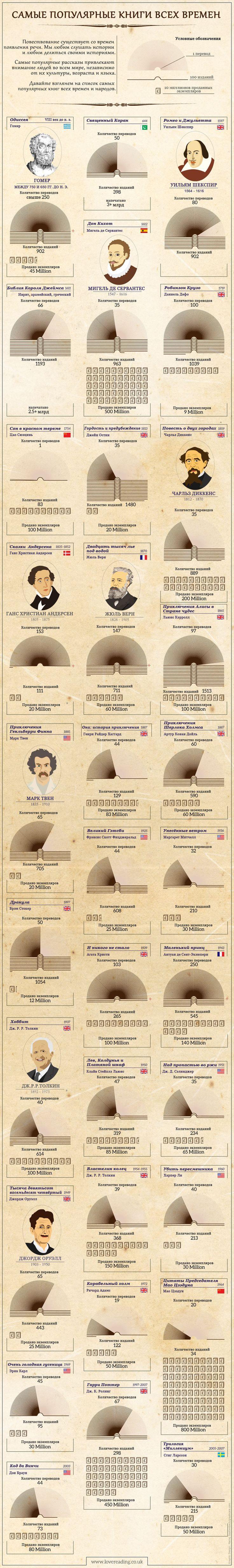 Популярные книги всех времен