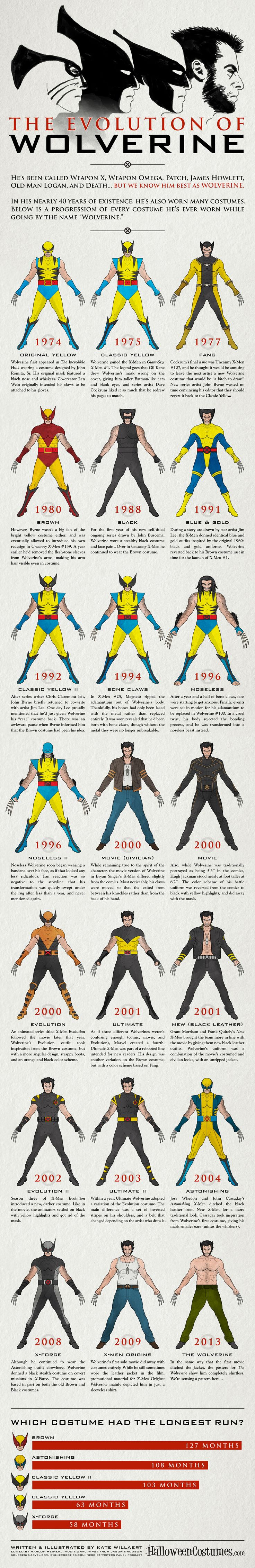 Comic | Marvel | Wolverine | The Evolution of Wolverine