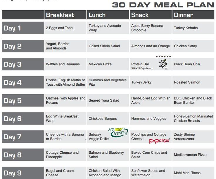 Diet Plan Most Successful