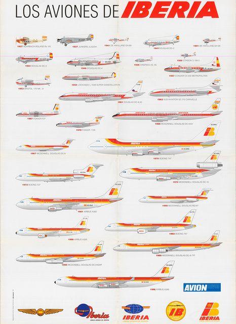 Recuerdo tener de niño este afiche, de ahi me aprendi todos los modelos de aviones en ese tiempo :D