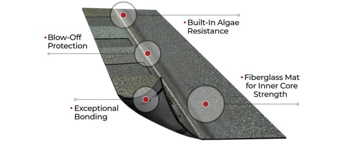 Best Pin On Roof Shingle Colors 400 x 300