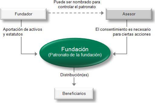 Las fundaciones privadas y las fundaciones familiares pueden custodiar una amplia gama de activos. La fundación es una buena estructura para proteger el patrimonio, y las fundaciones a menudo son utilizadas como alternativa al testamento.  Las fundaciones también se utilizan con propósitos de beneficencia, en particular las fundaciones suizas
