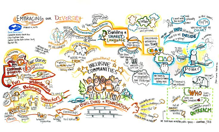 visual graphic facilitation image what is graphic