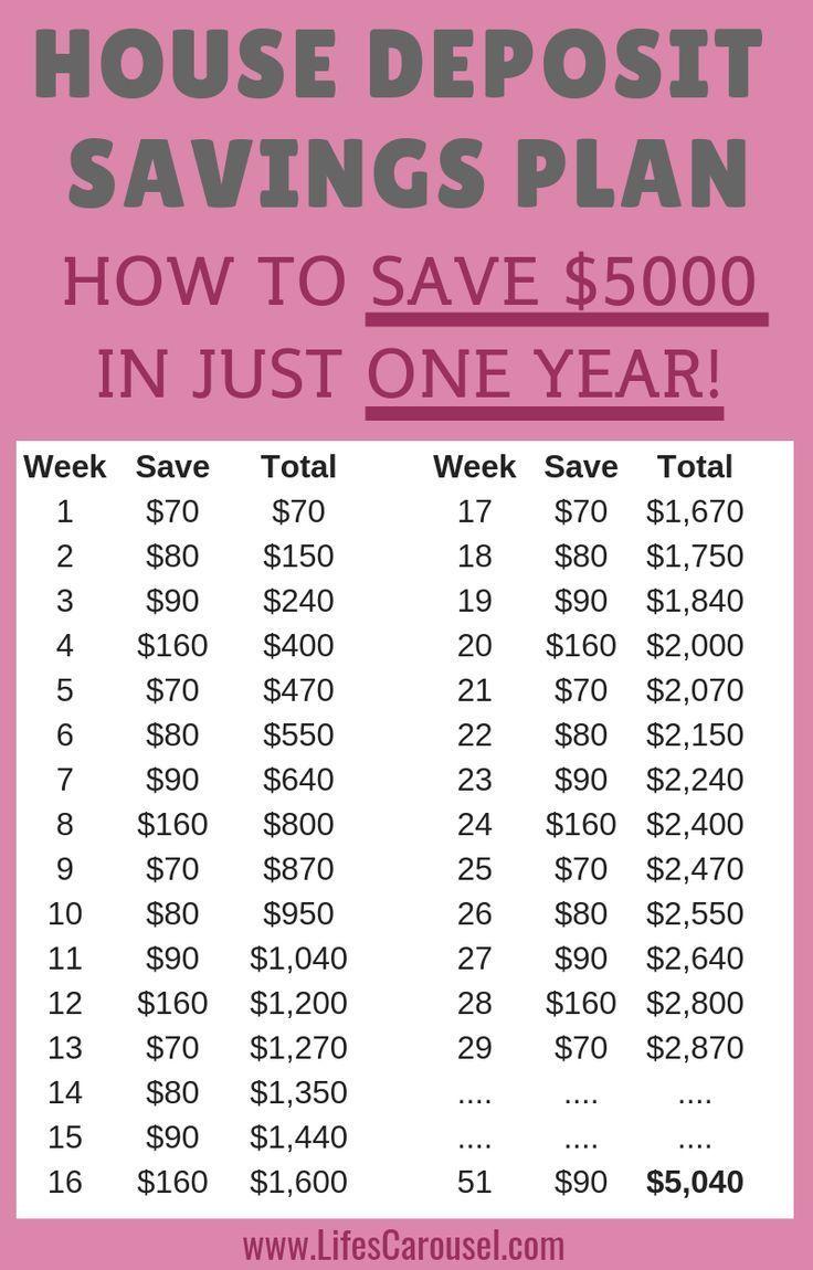 Easy 5 000 House Deposit Savings Plan Save For Your Future Savings Plan Saving Money Frugal Living How To Plan