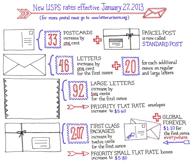 Postage rates postcards 2014